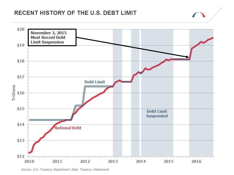 United States debt ceiling