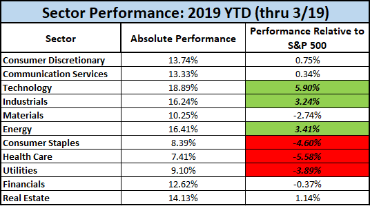 Stock Market Performance by Sector - Nevada Retirement Planners